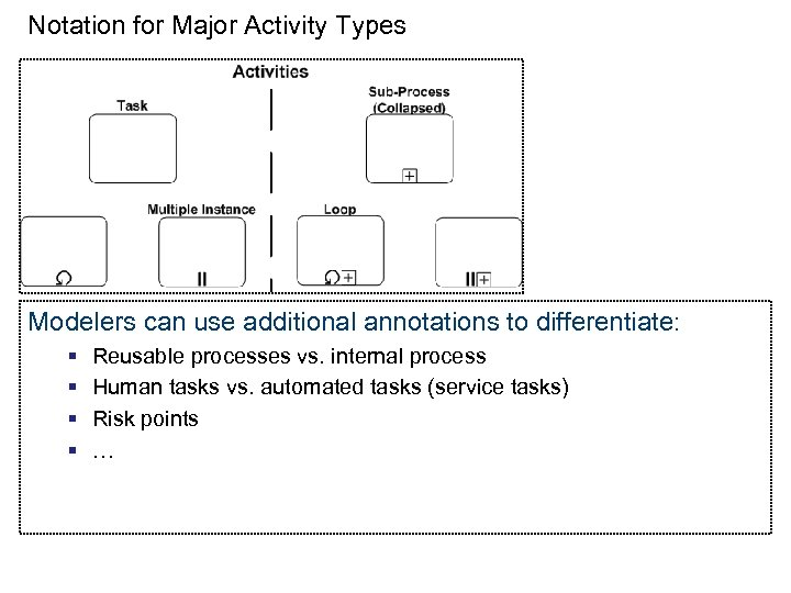 Notation for Major Activity Types Modelers can use additional annotations to differentiate: § §