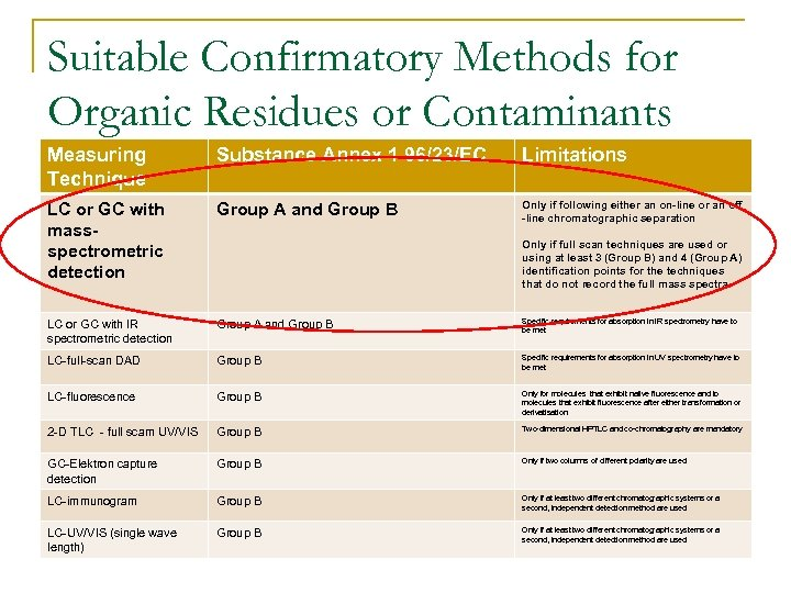 Suitable Confirmatory Methods for Organic Residues or Contaminants Measuring Technique Substance Annex 1 96/23/EC