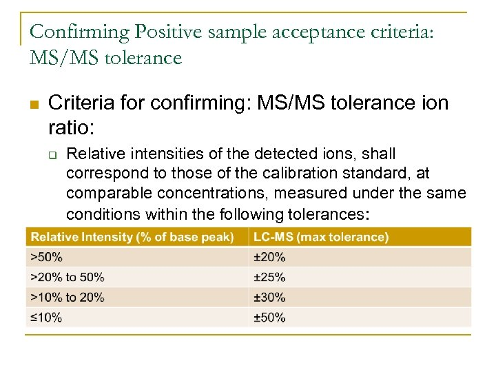 Confirming Positive sample acceptance criteria: MS/MS tolerance n Criteria for confirming: MS/MS tolerance ion