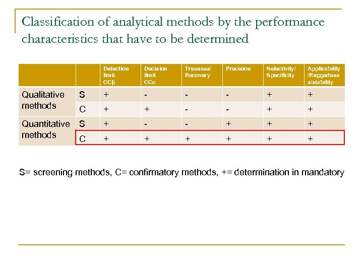 Classification of analytical methods by the performance characteristics that have to be determined Detection