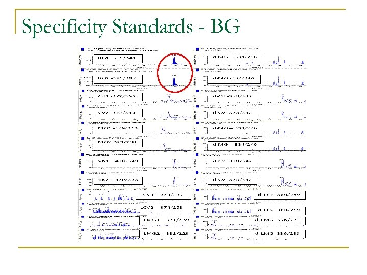 Specificity Standards - BG