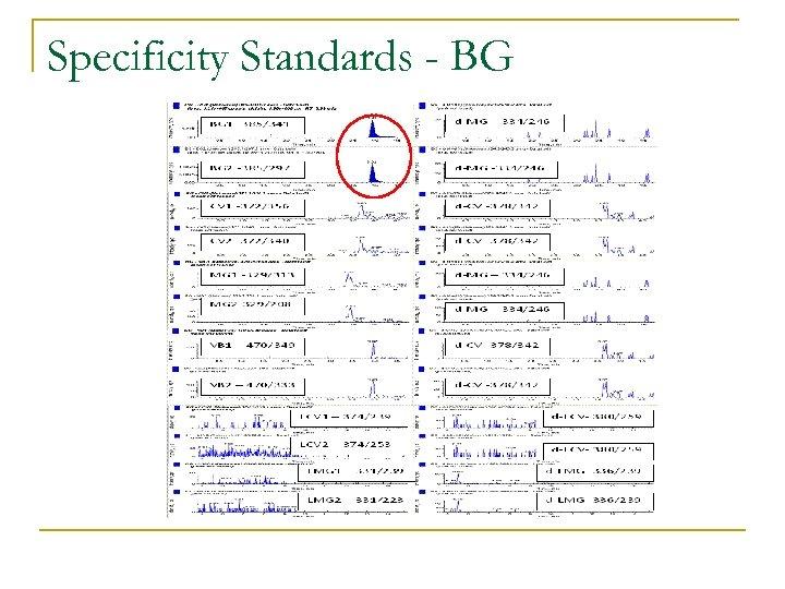 Specificity Standards - BG
