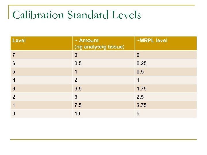 Calibration Standard Levels Level ~ Amount (ng analyte/g tissue) ~MRPL level 7 0 0