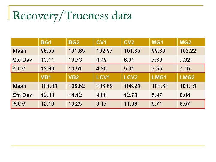 Recovery/Trueness data BG 1 BG 2 CV 1 CV 2 MG 1 MG 2