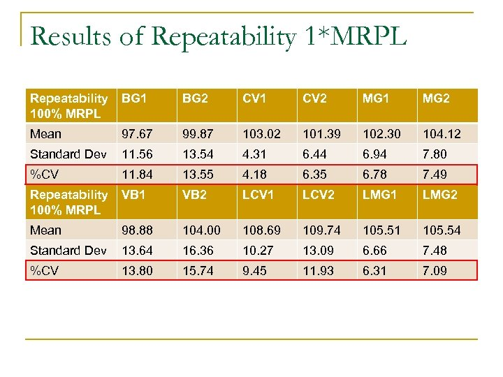 Results of Repeatability 1*MRPL Repeatability 100% MRPL BG 1 BG 2 CV 1 CV