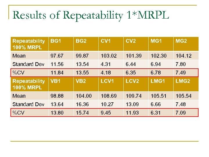 Results of Repeatability 1*MRPL Repeatability 100% MRPL BG 1 BG 2 CV 1 CV
