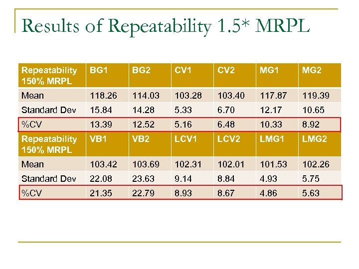 Results of Repeatability 1. 5* MRPL Repeatability 150% MRPL BG 1 BG 2 CV
