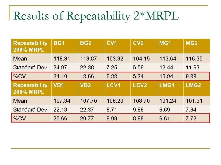 Results of Repeatability 2*MRPL Repeatability 200% MRPL BG 1 BG 2 CV 1 CV