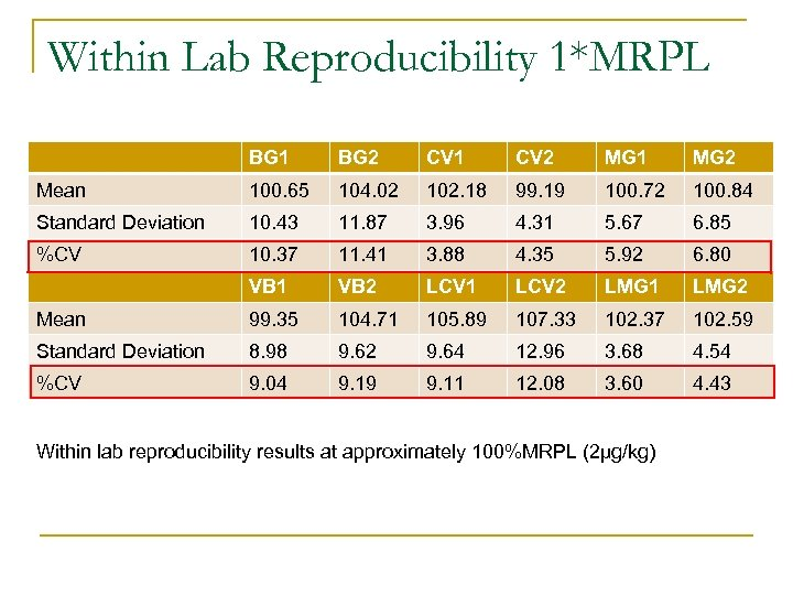 Within Lab Reproducibility 1*MRPL BG 1 BG 2 CV 1 CV 2 MG 1