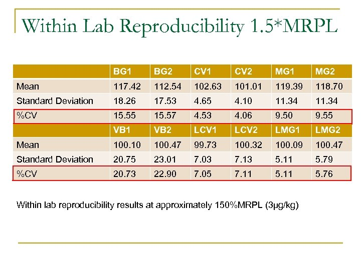 Within Lab Reproducibility 1. 5*MRPL BG 1 BG 2 CV 1 CV 2 MG