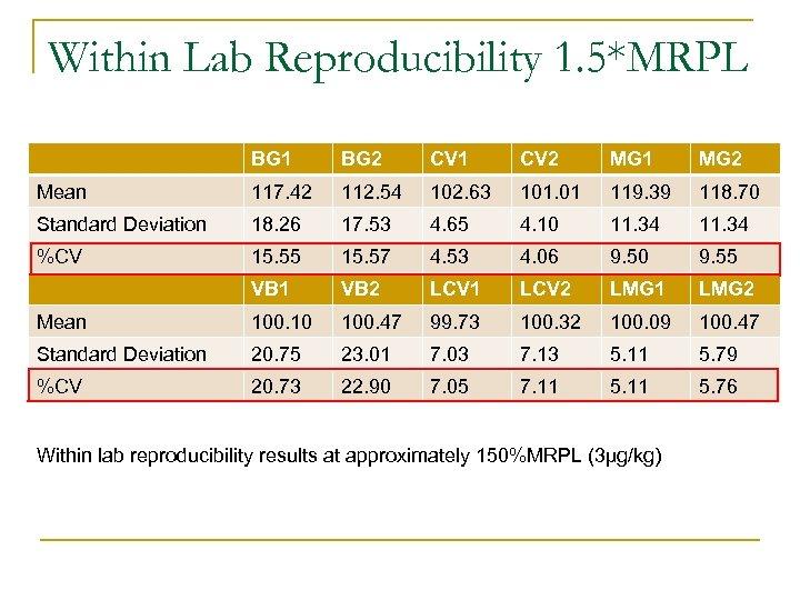 Within Lab Reproducibility 1. 5*MRPL BG 1 BG 2 CV 1 CV 2 MG