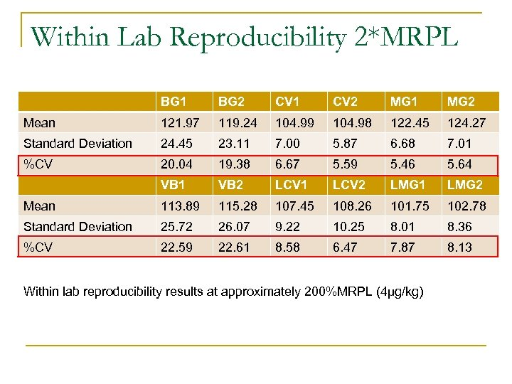 Within Lab Reproducibility 2*MRPL BG 1 BG 2 CV 1 CV 2 MG 1
