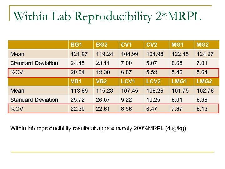 Within Lab Reproducibility 2*MRPL BG 1 BG 2 CV 1 CV 2 MG 1