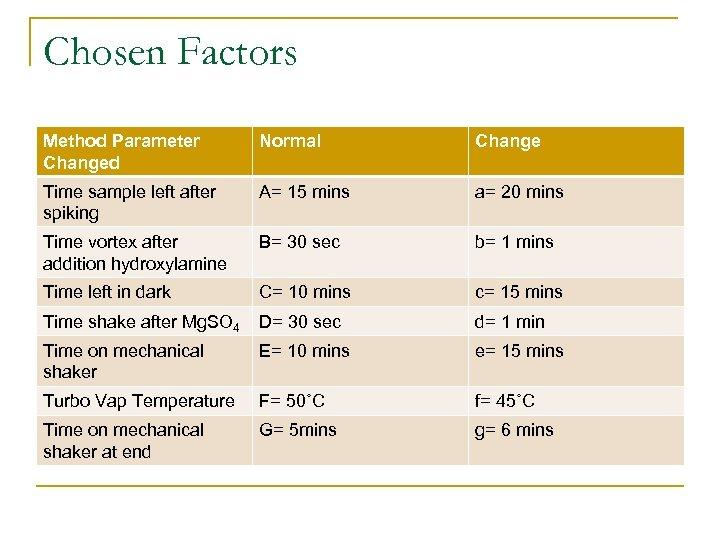 Chosen Factors Method Parameter Changed Normal Change Time sample left after spiking A= 15