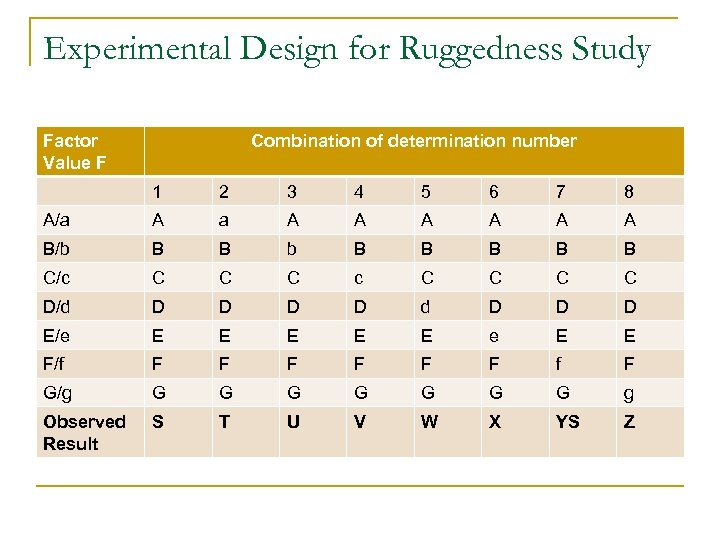 Experimental Design for Ruggedness Study Factor Value F Combination of determination number 1 2