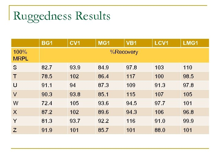 Ruggedness Results BG 1 CV 1 MG 1 100% MRPL VB 1 LCV 1
