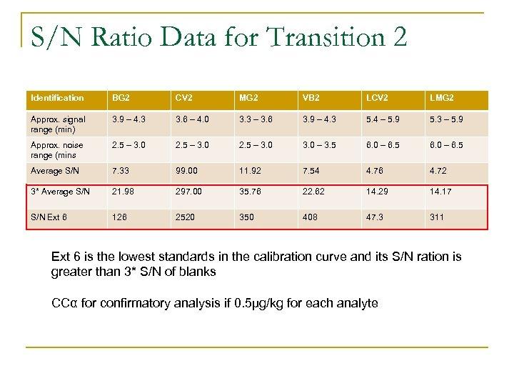 S/N Ratio Data for Transition 2 Identification BG 2 CV 2 MG 2 VB