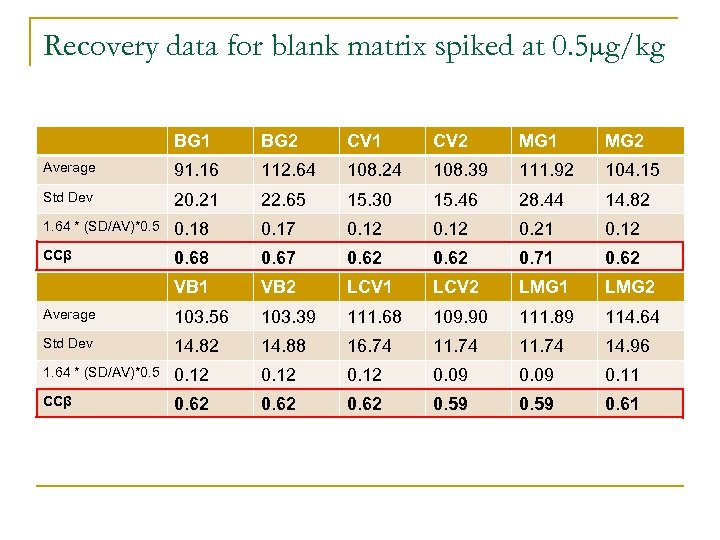 Recovery data for blank matrix spiked at 0. 5µg/kg BG 1 BG 2 CV