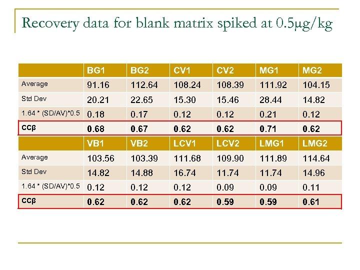 Recovery data for blank matrix spiked at 0. 5µg/kg BG 1 BG 2 CV