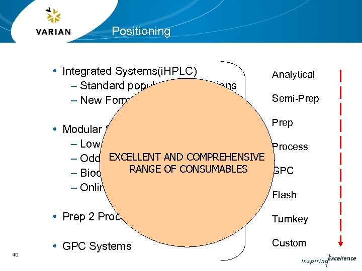 Positioning • Integrated Systems(i. HPLC) – Standard popular configurations – New Format Analytical Semi-Prep