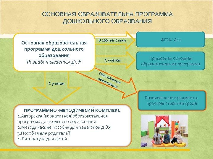 ОСНОВНАЯ ОБРАЗОВАТЕЛЬНА ПРОГРАММА ДОШКОЛЬНОГО ОБРАЗВАНИЯ Основная образовательная программа дошкольного образования Разрабатывается ДОУ С учетом