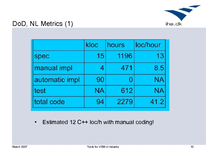 Do. D, NL Metrics (1) • Estimated 12 C++ loc/h with manual coding! March