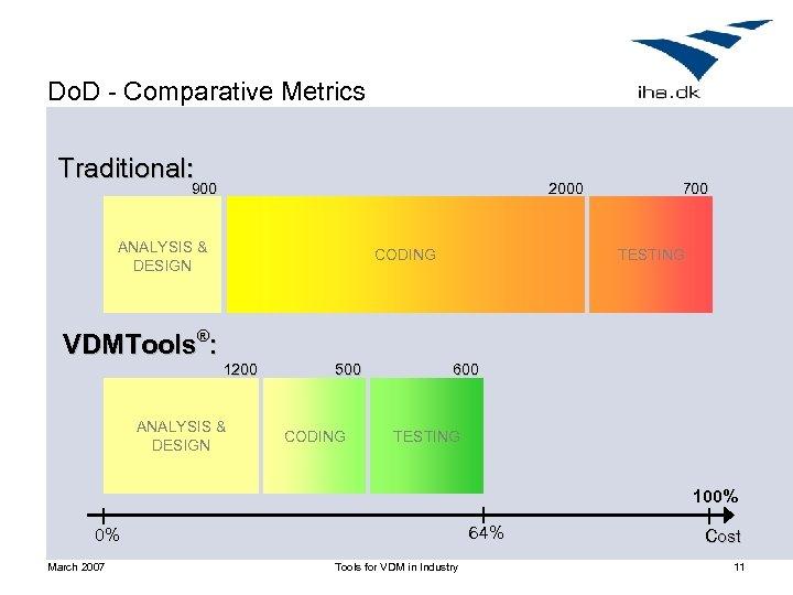 Do. D - Comparative Metrics Traditional: 900 2000 ANALYSIS & DESIGN CODING 700 TESTING
