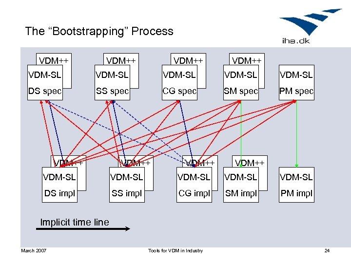 """The """"Bootstrapping"""" Process VDM++ VDM-SL VDM-SL DS spec SS spec CG spec SM spec"""