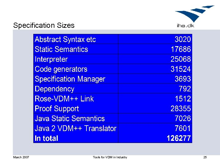 Specification Sizes March 2007 Tools for VDM in Industry 25