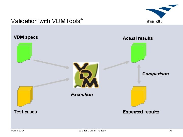 Validation with VDMTools® VDM specs Actual results Comparison Execution Test cases March 2007 Expected