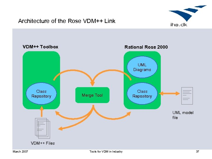 Architecture of the Rose VDM++ Link VDM++ Toolbox Rational Rose 2000 UML Diagrams Class