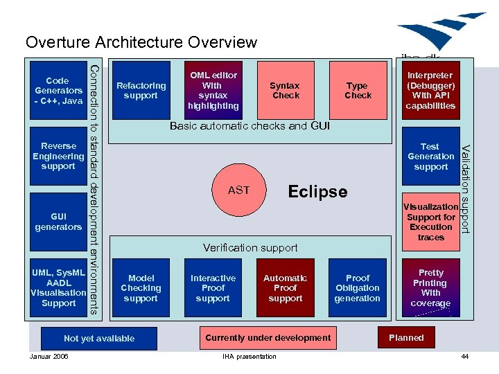 Overture Architecture Overview GUI generators UML, Sys. ML AADL Visualisation Support Refactoring support Syntax
