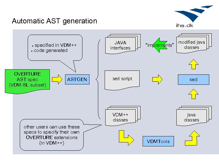 Automatic AST generation specified in VDM++ ● code generated ● OVERTURE AST spec (VDM-SL