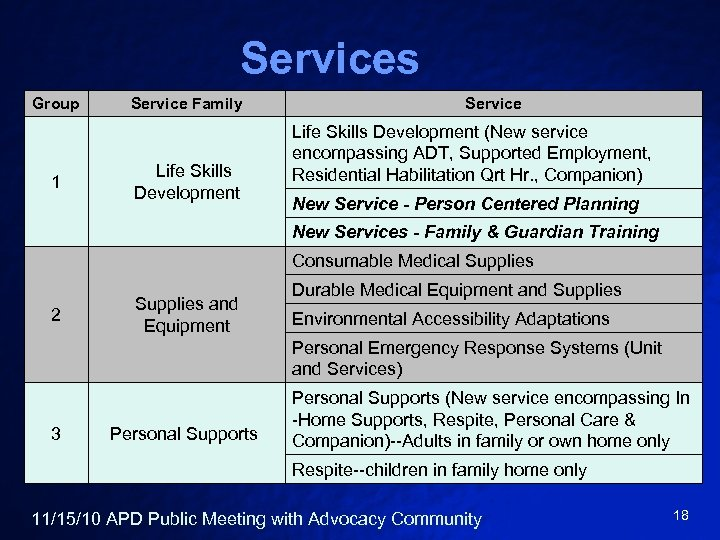 Services Group 1 Service Family Life Skills Development Service Life Skills Development (New service