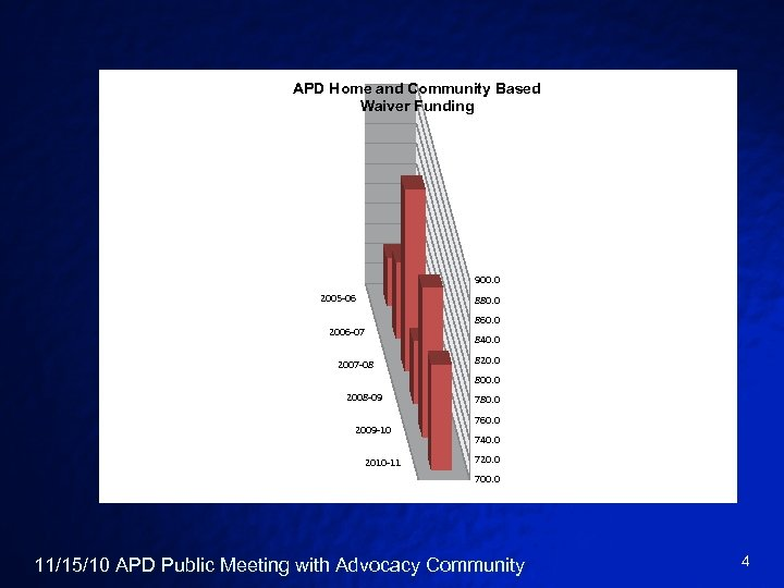APD Home and Community Based Waiver Funding 900. 0 2005 -06 880. 0 2006