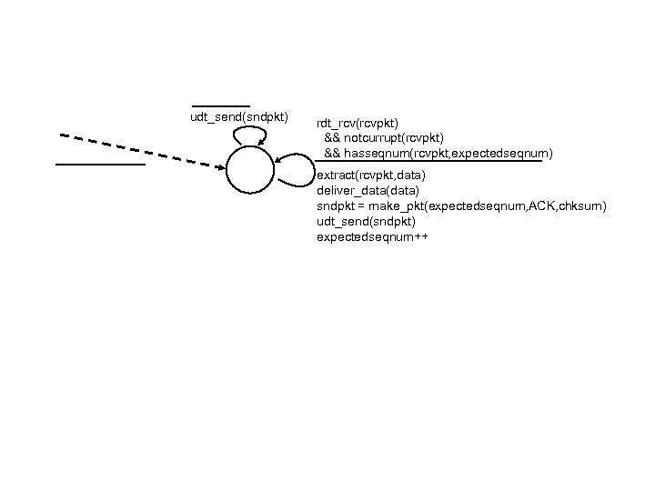udt_send(sndpkt) rdt_rcv(rcvpkt) && notcurrupt(rcvpkt) && hasseqnum(rcvpkt, expectedseqnum) extract(rcvpkt, data) deliver_data(data) sndpkt = make_pkt(expectedseqnum, ACK,