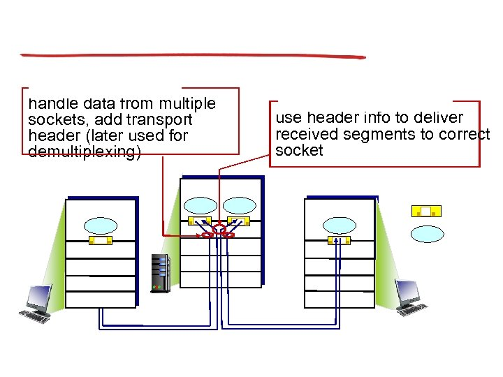 handle data from multiple sockets, add transport header (later used for demultiplexing) use header