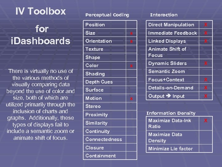 IV Toolbox for i. Dashboards Perceptual Coding Interaction Position Direct Manipulation Size x Immediate