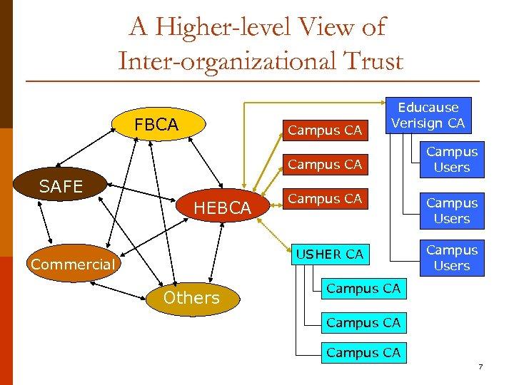 A Higher-level View of Inter-organizational Trust FBCA Campus CA Educause Verisign CA Campus CA