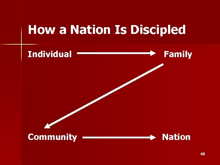 How a Nation Is Discipled Individual Family Community Nation 40