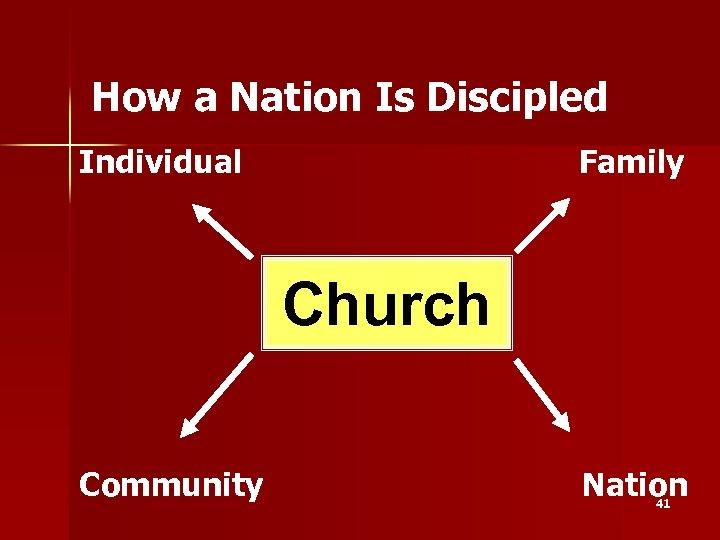 How a Nation Is Discipled Individual Family Church Community Nation 41