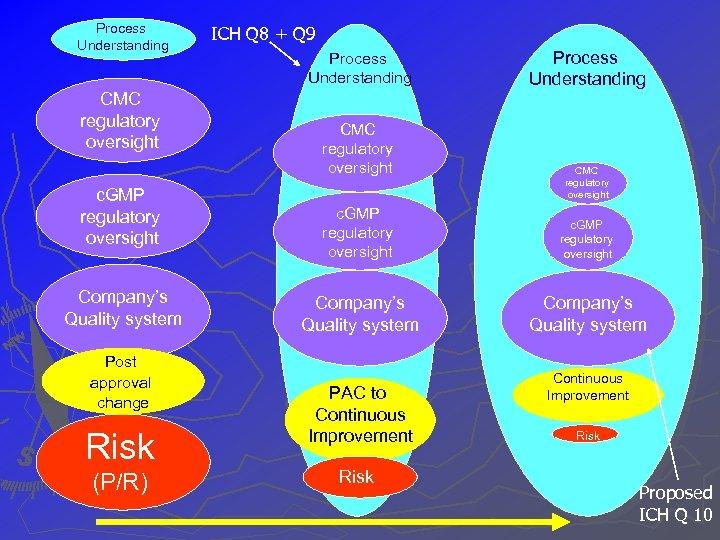 Process Understanding CMC regulatory oversight c. GMP regulatory oversight Company's Quality system Post approval