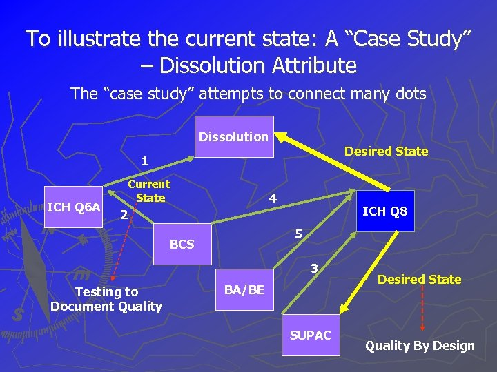 """To illustrate the current state: A """"Case Study"""" – Dissolution Attribute The """"case study"""""""