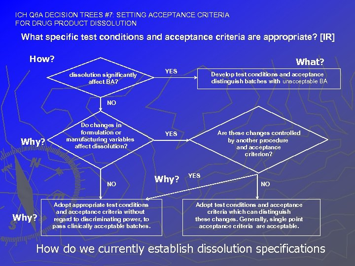 ICH Q 6 A DECISION TREES #7: SETTING ACCEPTANCE CRITERIA FOR DRUG PRODUCT DISSOLUTION