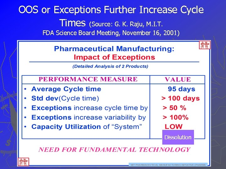 OOS or Exceptions Further Increase Cycle Times (Source: G. K. Raju, M. I. T.
