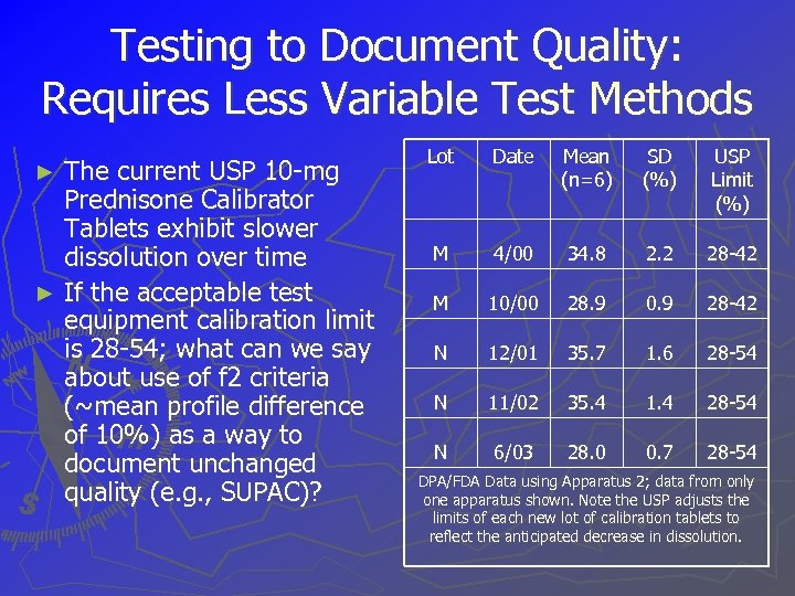 Testing to Document Quality: Requires Less Variable Test Methods The current USP 10 -mg