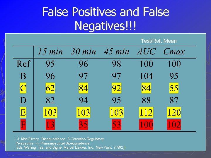 False Positives and False Negatives!!! Test/Ref. Mean I. J. Mac. Gilvery. Bioequivalence: A Canadian