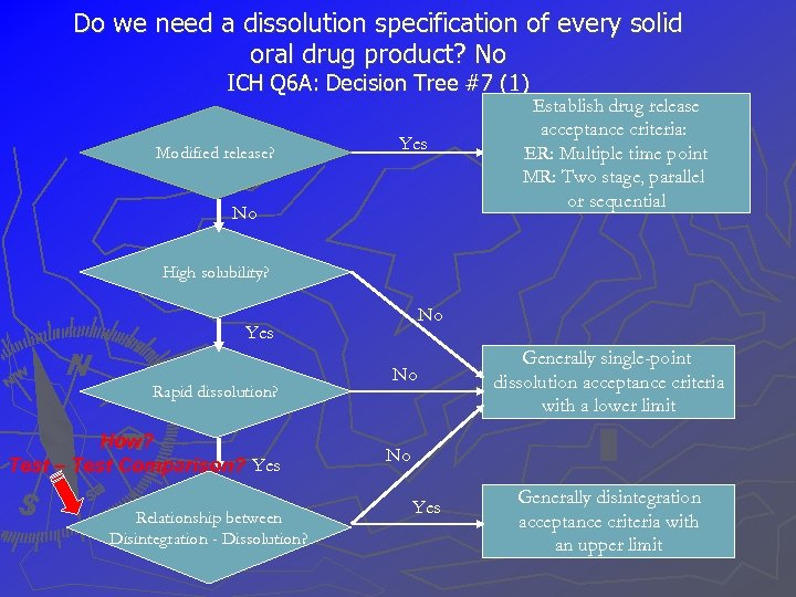 Do we need a dissolution specification of every solid oral drug product? No ICH