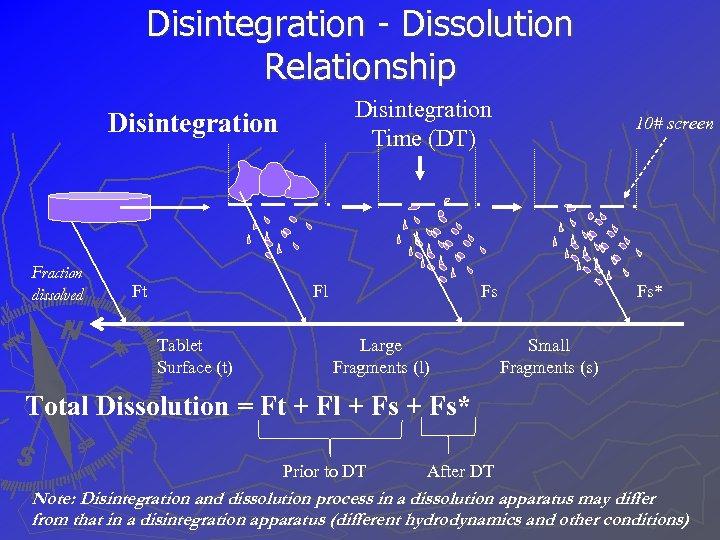 Disintegration - Dissolution Relationship Disintegration Time (DT) Disintegration Fraction dissolved Ft Fl Tablet Surface