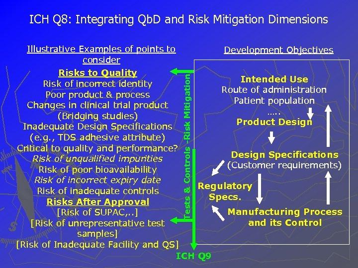 ICH Q 8: Integrating Qb. D and Risk Mitigation Dimensions Tests & Controls -Risk
